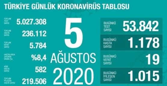 05 Ağustos Koronavirüs Tablosu