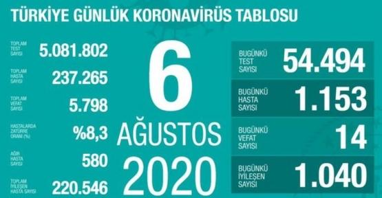 06 Ağustos Koronavirüs Tablosu