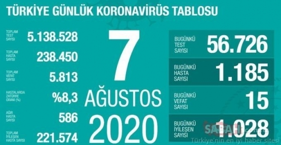 07 Ağustos Koronavirüs Tablosu