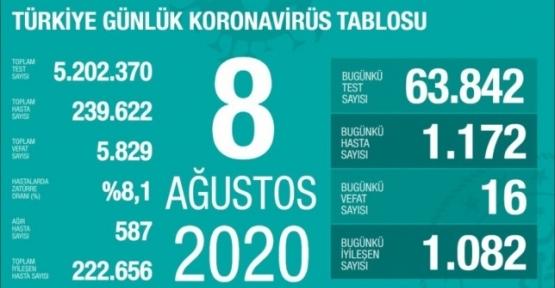 08 Ağustos Koronavirüs Tablosu