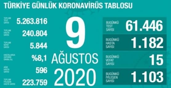 09 Ağustos Koronavirüs Tablosu