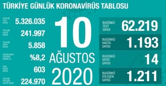 10 Ağustos Koronavirüs Tablosu