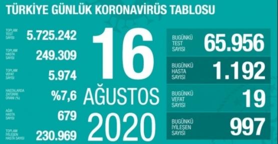 16 Ağustos Koronavirüs Tablosu