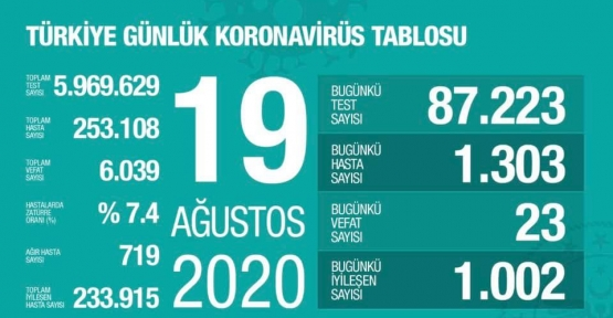 19 Ağustos Koronavirüs Tablosu