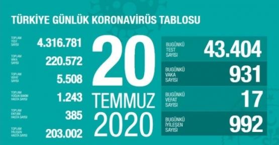20Temmuz Koronavirüs tablosu