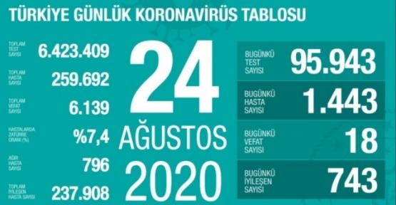24 Ağustos Koronavirüs Tablosu
