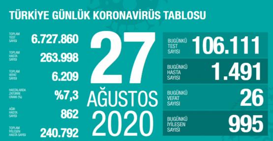 27 Ağustos Koronavirüs Tablosu