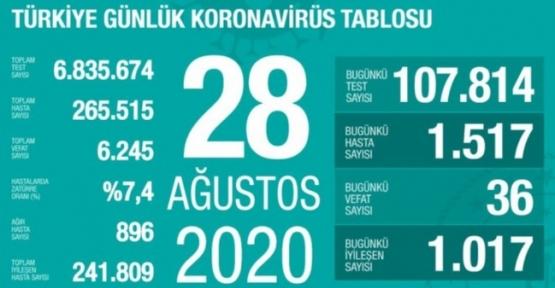 28 Ağustos Koronavirüs Tablosu