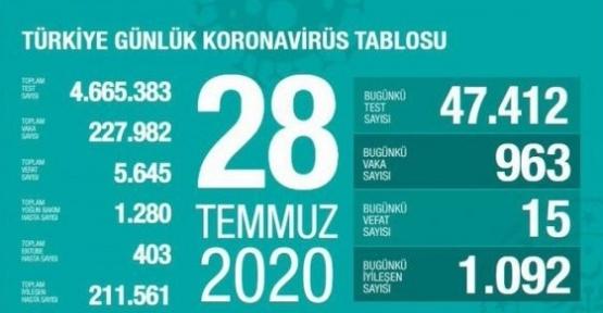 28 Temmuz Koronavirüs Tablosu