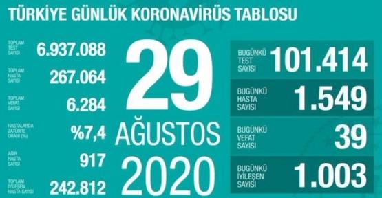 29 Ağustos Koronavirüs Tablosu