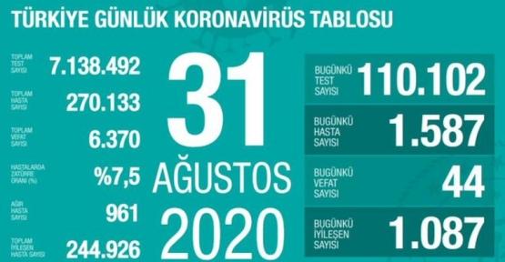 31 Ağustos Koronavirüs Tablosu