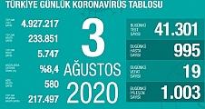 03 Ağustos Koronavirüs Tablosu